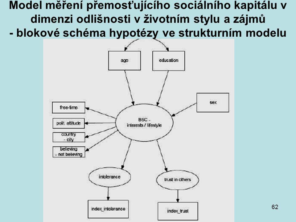 KMVP část 162 Model měření přemosťujícího sociálního kapitálu v dimenzi odlišnosti v životním stylu a zájmů - blokové schéma hypotézy ve strukturním m