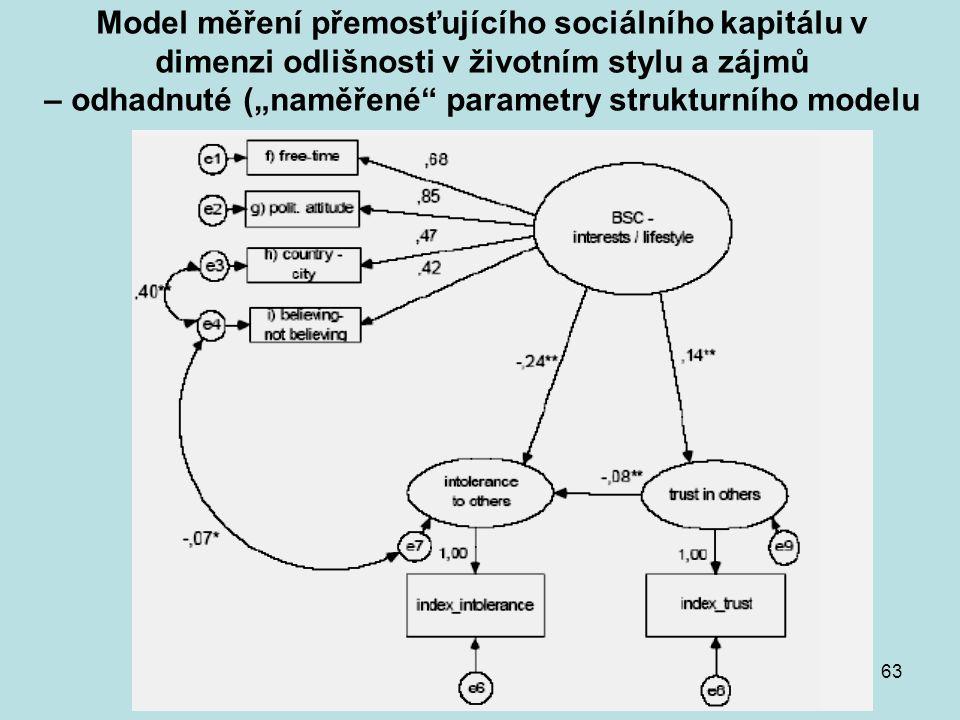 """KMVP část 163 Model měření přemosťujícího sociálního kapitálu v dimenzi odlišnosti v životním stylu a zájmů – odhadnuté (""""naměřené"""" parametry struktur"""