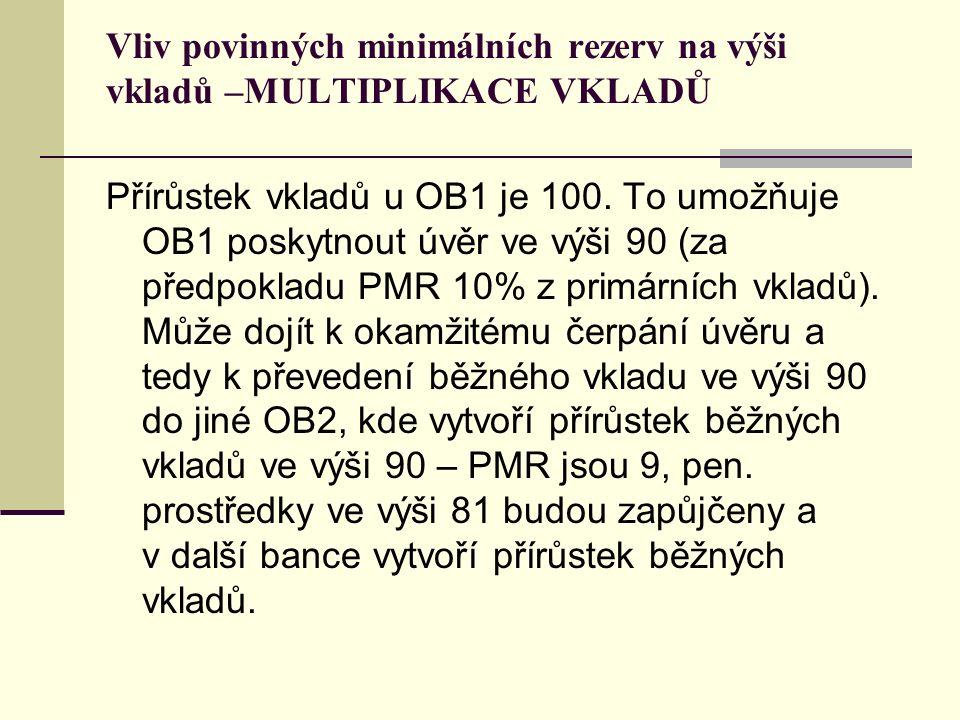 Vliv povinných minimálních rezerv na výši vkladů –MULTIPLIKACE VKLADŮ Přírůstek vkladů u OB1 je 100. To umožňuje OB1 poskytnout úvěr ve výši 90 (za př