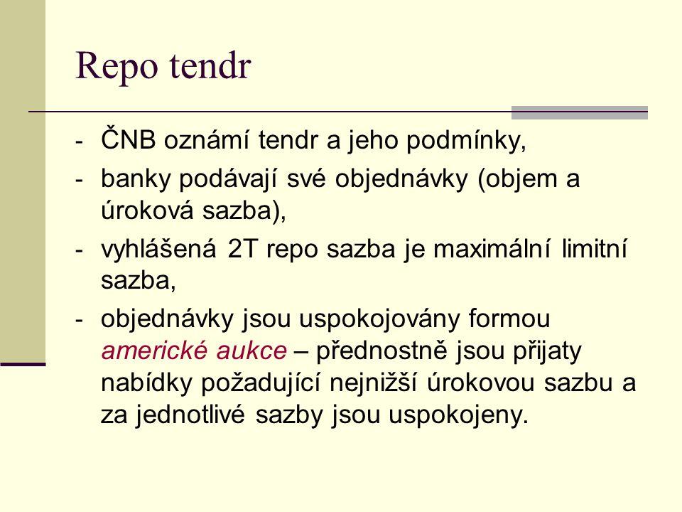 Repo tendr - ČNB oznámí tendr a jeho podmínky, - banky podávají své objednávky (objem a úroková sazba), - vyhlášená 2T repo sazba je maximální limitní