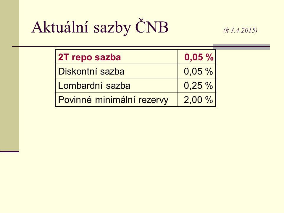 Aktuální sazby ČNB (k 3.4.2015) 2T repo sazba0,05 % Diskontní sazba0,05 % Lombardní sazba0,25 % Povinné minimální rezervy2,00 %