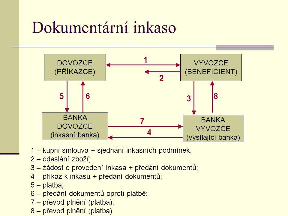 Dokumentární inkaso DOVOZCE (PŘÍKAZCE) VÝVOZCE (BENEFICIENT) BANKA DOVOZCE (inkasní banka) BANKA VÝVOZCE (vysílající banka) 1 – kupní smlouva + sjedná