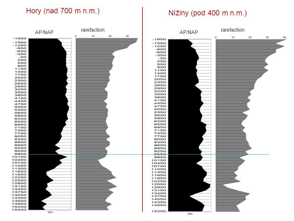 Nížiny (pod 400 m n.m.) Hory (nad 700 m n.m.) AP/NAP rarefaction AP/NAP rarefaction