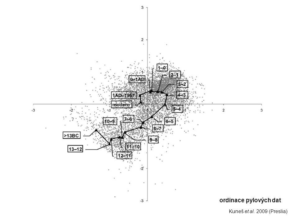 Kuneš et al. 2009 (Preslia) ordinace pylových dat