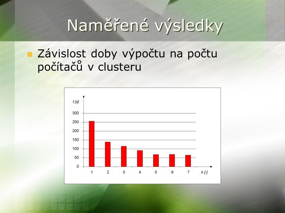 Naměřené výsledky Závislost doby výpočtu na počtu počítačů v clusteru