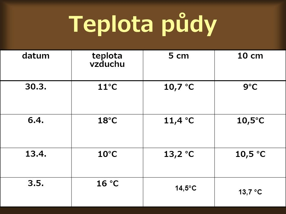 Teplota půdy datum teplota vzduchu 5 cm10 cm 30.3.11°C10,7 °C 9°C 6.4.18°C11,4 °C 10,5°C 13.4.10°C13,2 °C10,5 °C 3.5.16 °C 14,514,5°C 13,7 °C