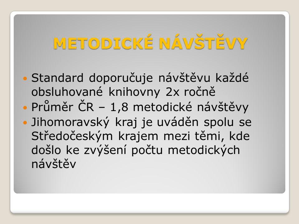 METODICKÉ NÁVŠTĚVY Standard doporučuje návštěvu každé obsluhované knihovny 2x ročně Průměr ČR – 1,8 metodické návštěvy Jihomoravský kraj je uváděn spolu se Středočeským krajem mezi těmi, kde došlo ke zvýšení počtu metodických návštěv