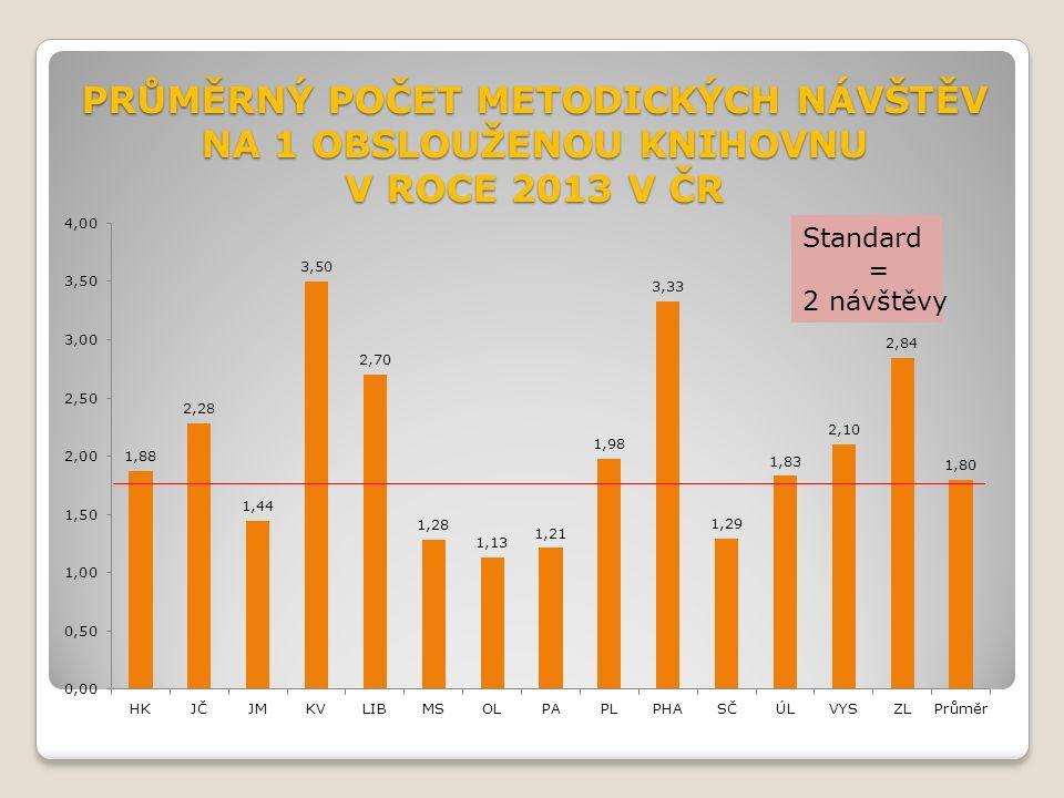 PRŮMĚRNÝ POČET METODICKÝCH NÁVŠTĚV NA 1 OBSLOUŽENOU KNIHOVNU V ROCE 2013 V ČR Standard = 2 návštěvy