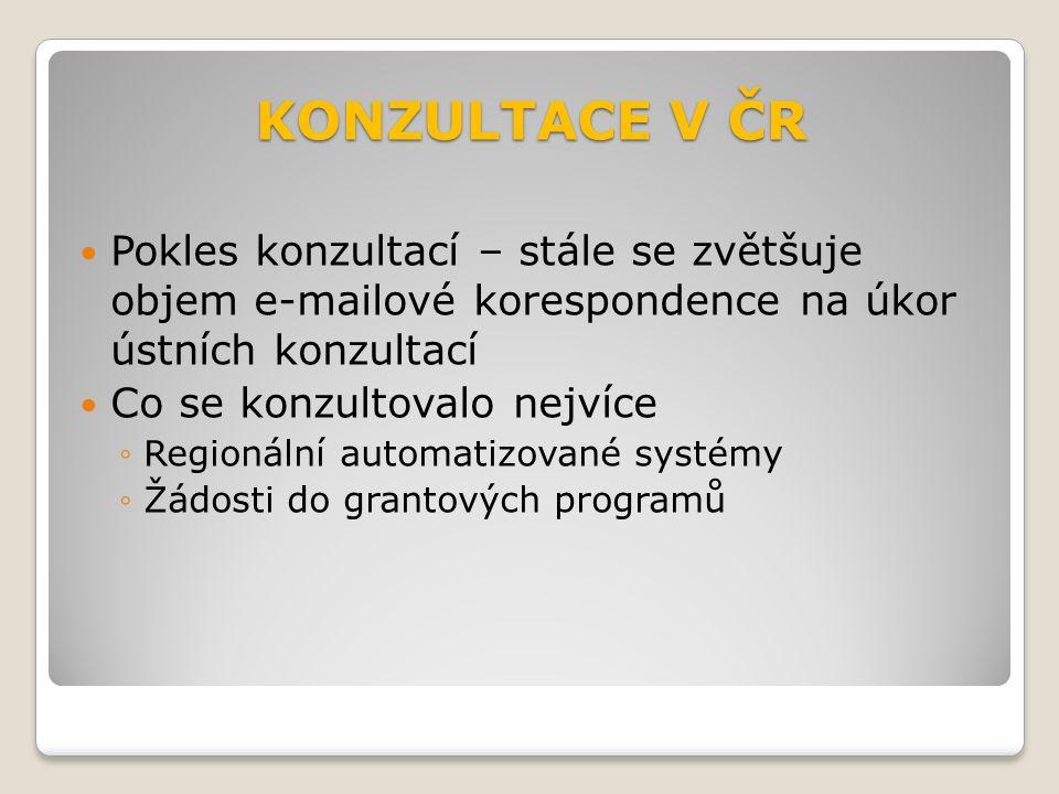 KONZULTACE V ČR Pokles konzultací – stále se zvětšuje objem e-mailové korespondence na úkor ústních konzultací Co se konzultovalo nejvíce ◦Regionální automatizované systémy ◦Žádosti do grantových programů