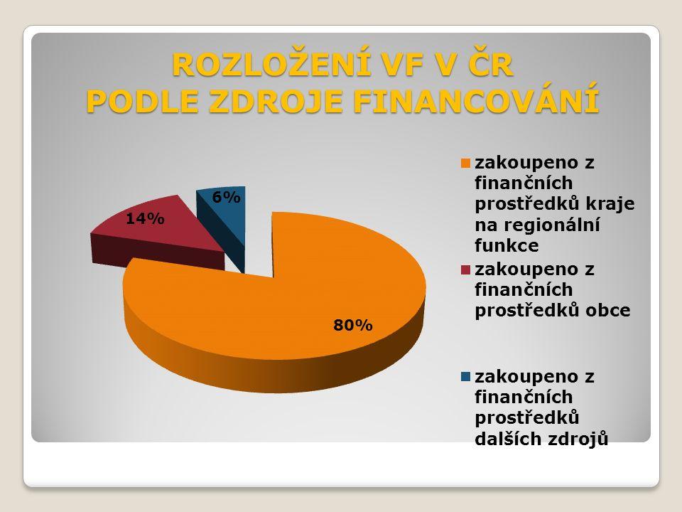 ROZLOŽENÍ VF V ČR PODLE ZDROJE FINANCOVÁNÍ