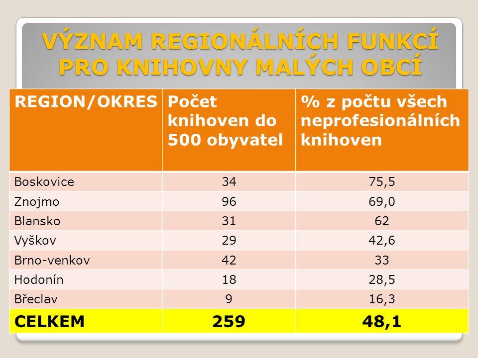 VÝZNAM REGIONÁLNÍCH FUNKCÍ PRO KNIHOVNY MALÝCH OBCÍ REGION/OKRESPočet knihoven do 500 obyvatel % z počtu všech neprofesionálních knihoven Boskovice3475,5 Znojmo9669,0 Blansko3162 Vyškov2942,6 Brno-venkov4233 Hodonín1828,5 Břeclav916,3 CELKEM25948,1