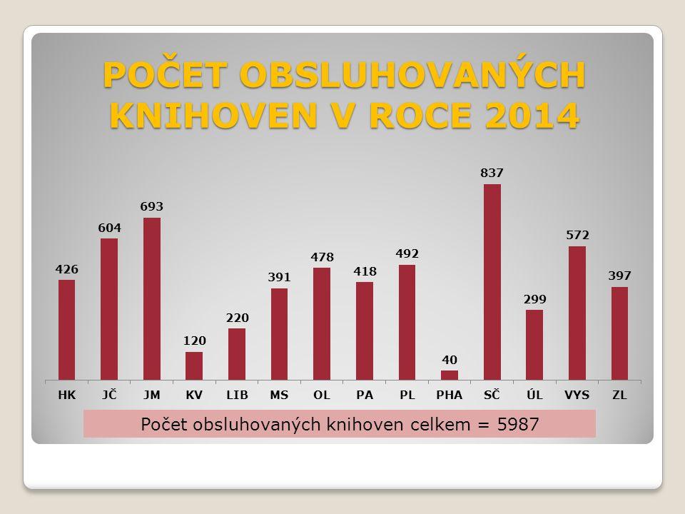 POČET OBSLUHOVANÝCH KNIHOVEN V ROCE 2014 Počet obsluhovaných knihoven celkem = 5987
