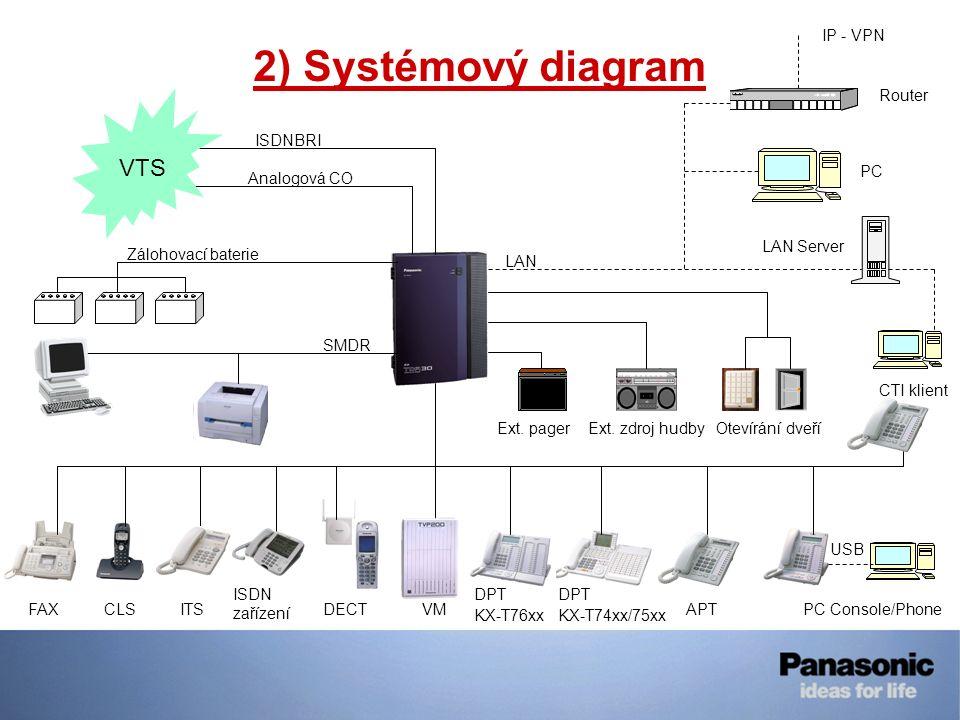 2) Systémový diagram VTS ISDNBRI Analogová CO Zálohovací baterie SMDR Ext. pagerExt. zdroj hudbyOtevírání dveří FAXCLSITS ISDN zařízení DECTVM DPT KX-