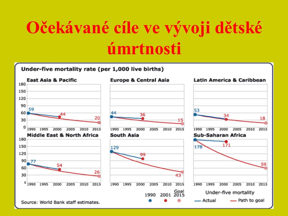 Dětská úmrtnost v rozvojových zemích V rozvojových zemích umírá ročně více než 10 mil.
