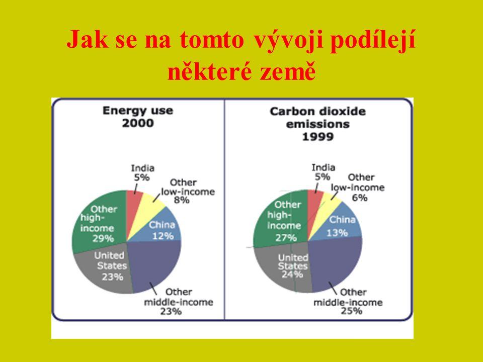 Koncentrace CO 2 - vzrůst teploty Rozsáhlé užití fosilních paliv v minulých desetiletích vedlo k emisím CO 2 – hlavní přispívatel do globálního oteplování.