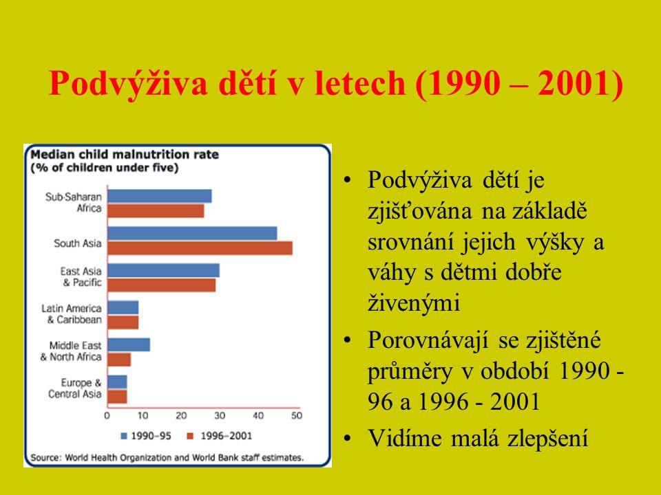 Podvýživa dětí v letech (1990 – 2001) Podvýživa dětí je zjišťována na základě srovnání jejich výšky a váhy s dětmi dobře živenými Porovnávají se zjištěné průměry v období 1990 - 96 a 1996 - 2001 Vidíme malá zlepšení
