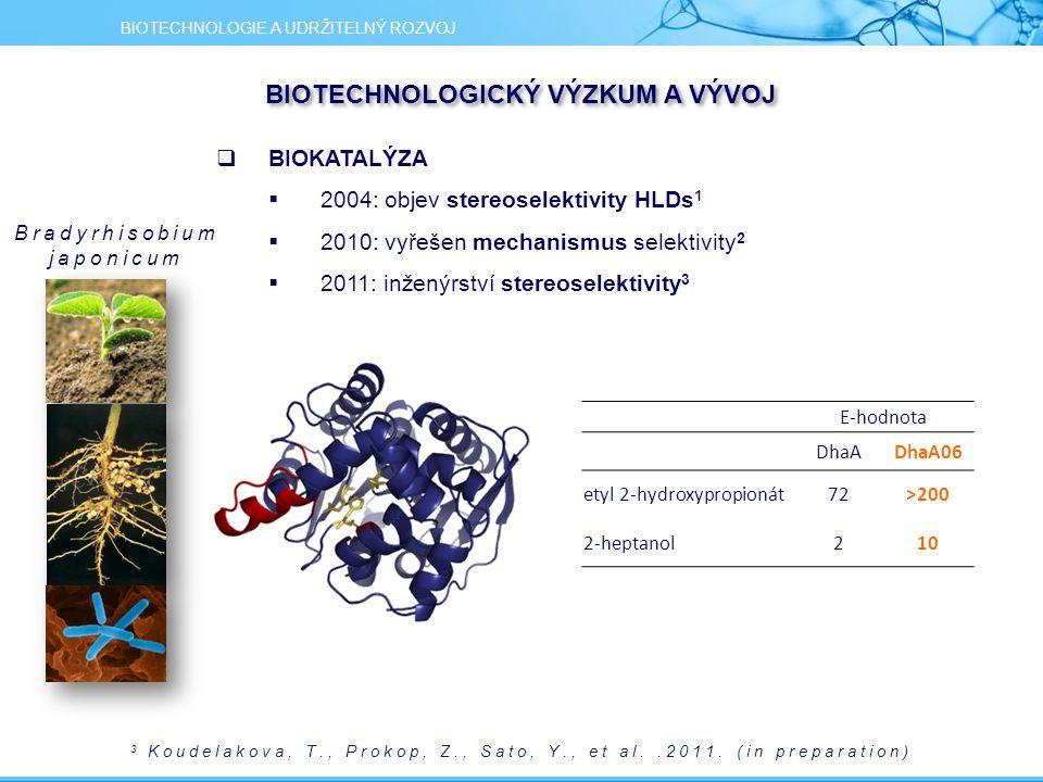 3 Koudelakova, T., Prokop, Z., Sato, Y., et al..2011. (in preparation) E-hodnota DhaADhaA06 etyl 2-hydroxypropionát72>200 2-heptanol210 BIOTECHNOLOGIE