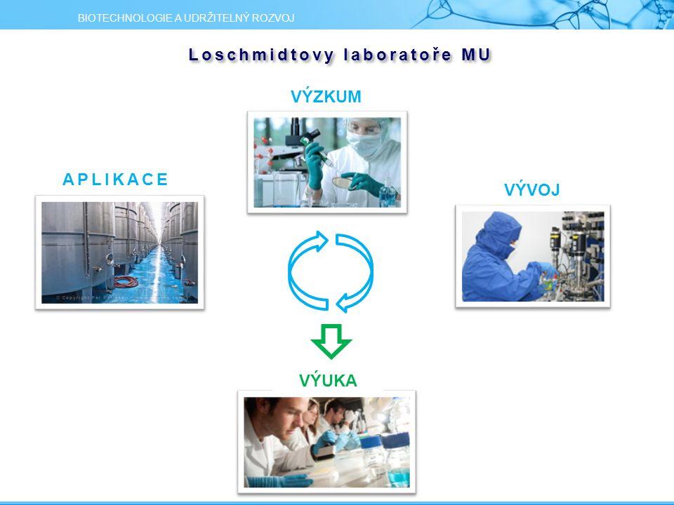 Loschmidtovy laboratoře MU BIOTECHNOLOGIE A UDRŽITELNÝ ROZVOJ VÝZKUM VÝVOJ APLIKACE VÝUKA