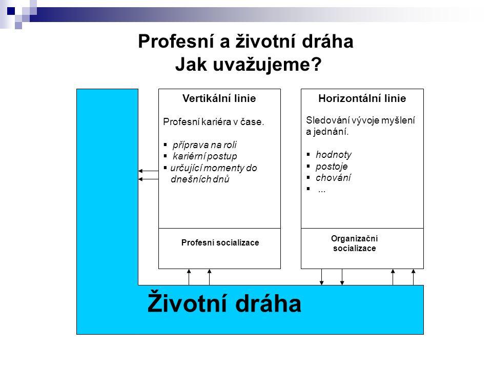 Profesní a životní dráha Jak uvažujeme.Vertikální linie Profesní kariéra v čase.