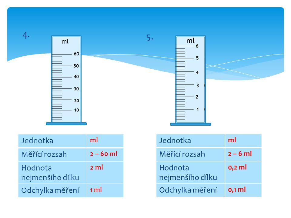 Jednotka ml Měřící rozsah 2 – 60 ml Hodnota nejmenšího dílku 2 ml Odchylka měření 1 ml 50 60 ml 4. 5.