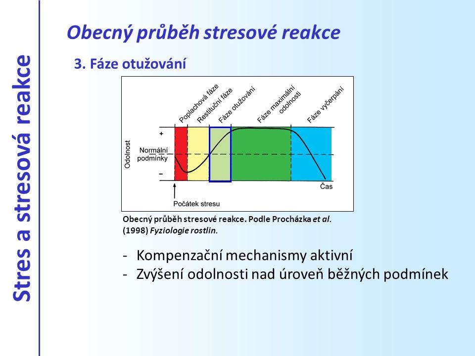 3. Fáze otužování -Kompenzační mechanismy aktivní -Zvýšení odolnosti nad úroveň běžných podmínek Obecný průběh stresové reakce Obecný průběh stresové