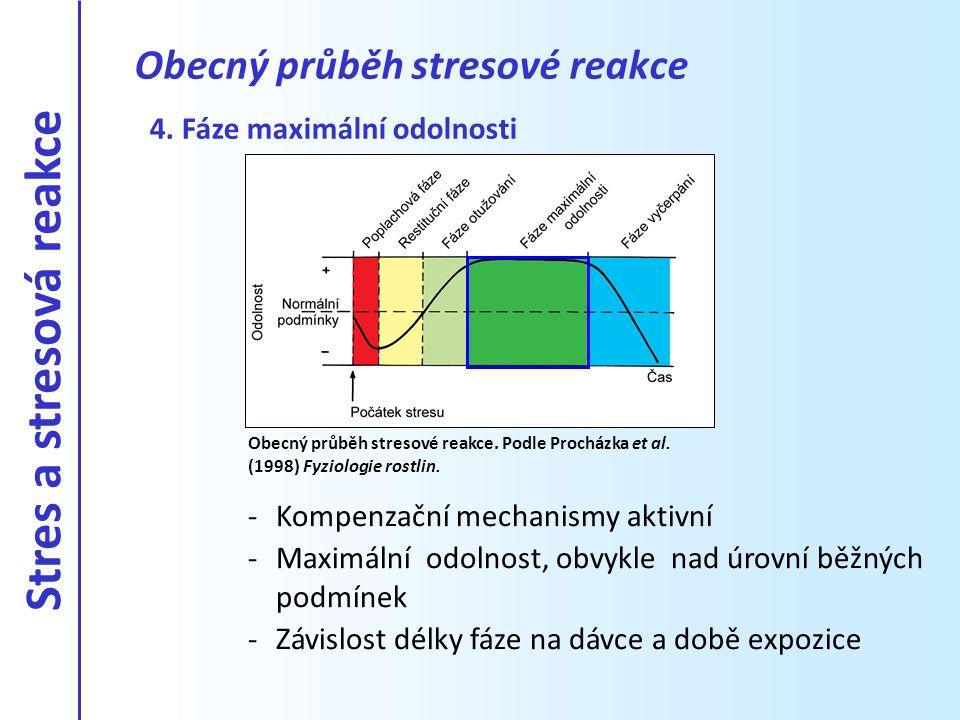 4. Fáze maximální odolnosti -Kompenzační mechanismy aktivní -Maximální odolnost, obvykle nad úrovní běžných podmínek -Závislost délky fáze na dávce a