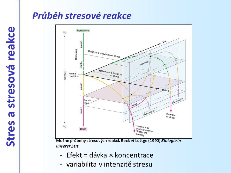 -Efekt = dávka × koncentrace -variabilita v intenzitě stresu Průběh stresové reakce Možné průběhy stresových reakcí. Beck et Lüttge (1990) Biologie in