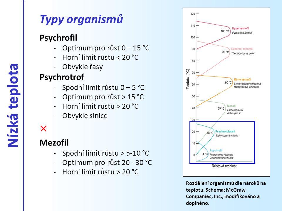 Psychrofil -Optimum pro růst 0 – 15 °C -Horní limit růstu < 20 °C -Obvykle řasy Psychrotrof -Spodní limit růstu 0 – 5 °C -Optimum pro růst > 15 °C -Ho