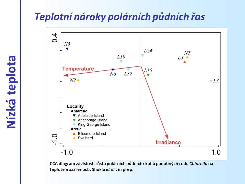 CCA diagram závislosti růstu polárních půdních druhů podobných rodu Chlorella na teplotě a ozářenosti. Shukla et al., in prep. Teplotní nároky polární