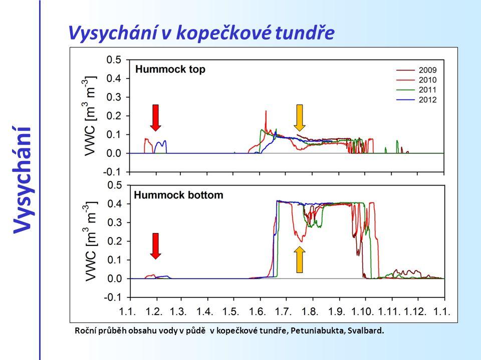 Vysychání v kopečkové tundře Dostupnost vody na experimentální lokalitě Roční průběh obsahu vody v půdě v kopečkové tundře, Petuniabukta, Svalbard. Vy