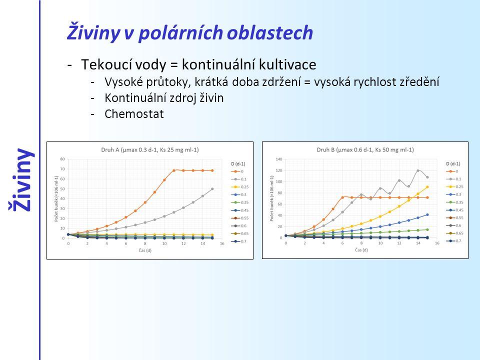 -Tekoucí vody = kontinuální kultivace -Vysoké průtoky, krátká doba zdržení = vysoká rychlost zředění -Kontinuální zdroj živin -Chemostat Živiny v polá