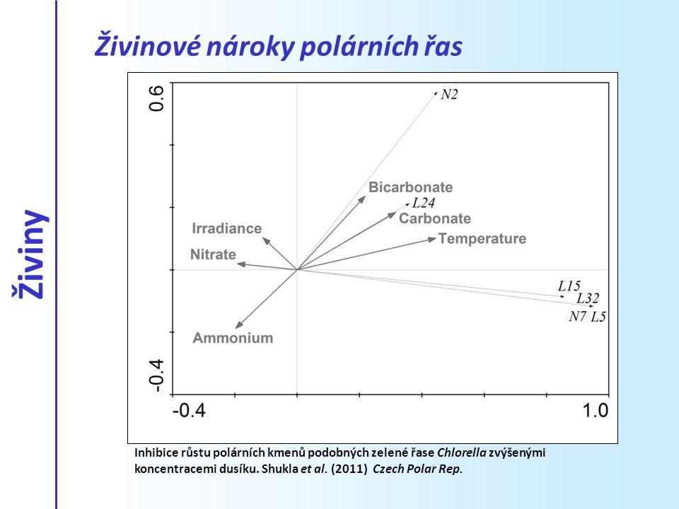 Inhibice růstu polárních kmenů podobných zelené řase Chlorella zvýšenými koncentracemi dusíku. Shukla et al. (2011) Czech Polar Rep. Živiny Živinové n