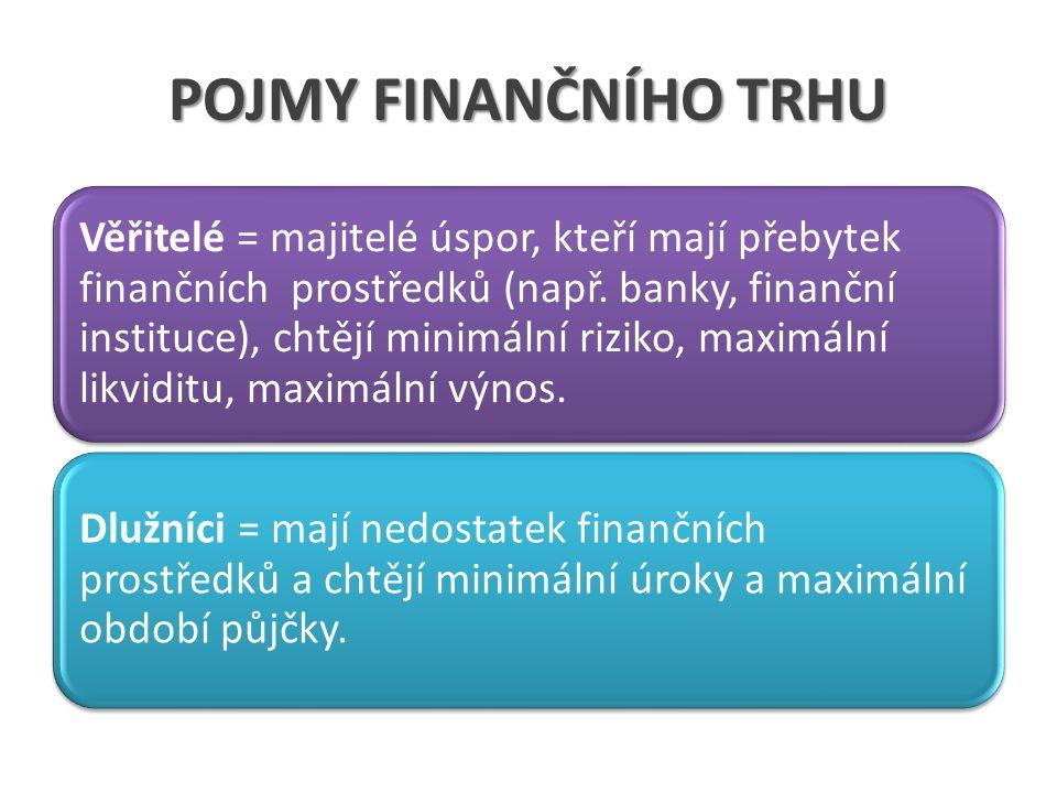 POJMY FINANČNÍHO TRHU Věřitelé = majitelé úspor, kteří mají přebytek finančních prostředků (např. banky, finanční instituce), chtějí minimální riziko,