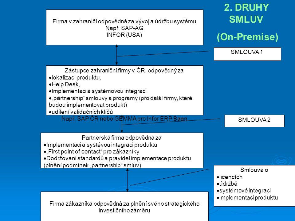 Firma v zahraničí odpovědná za vývoj a údržbu systému Např. SAP-AG INFOR (USA) Zástupce zahraniční firmy v ČR, odpovědný za  lokalizaci produktu,  H