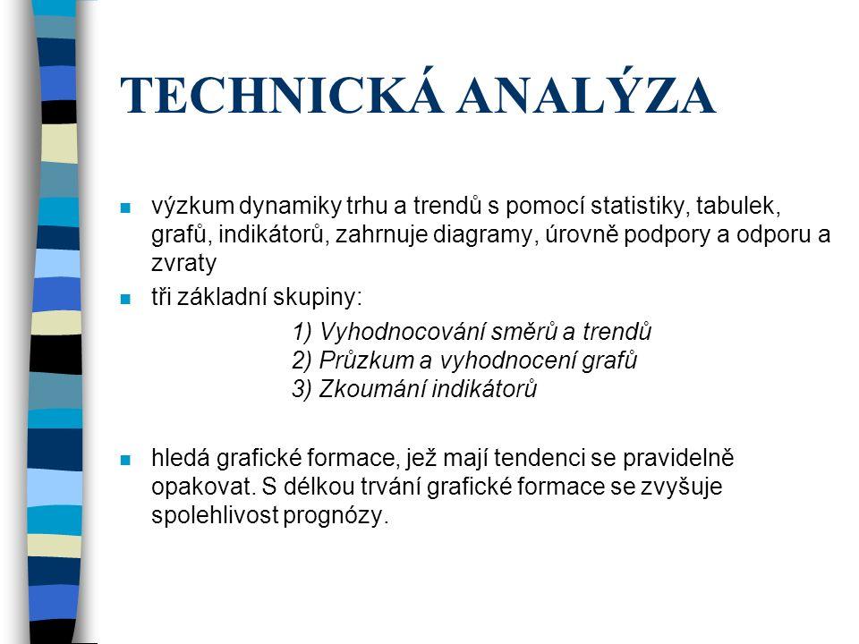 TECHNICKÁ ANALÝZA n výzkum dynamiky trhu a trendů s pomocí statistiky, tabulek, grafů, indikátorů, zahrnuje diagramy, úrovně podpory a odporu a zvraty