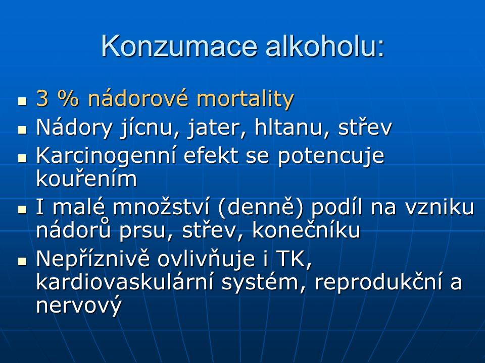 Konzumace alkoholu: 3 % nádorové mortality 3 % nádorové mortality Nádory jícnu, jater, hltanu, střev Nádory jícnu, jater, hltanu, střev Karcinogenní efekt se potencuje kouřením Karcinogenní efekt se potencuje kouřením I malé množství (denně) podíl na vzniku nádorů prsu, střev, konečníku I malé množství (denně) podíl na vzniku nádorů prsu, střev, konečníku Nepříznivě ovlivňuje i TK, kardiovaskulární systém, reprodukční a nervový Nepříznivě ovlivňuje i TK, kardiovaskulární systém, reprodukční a nervový