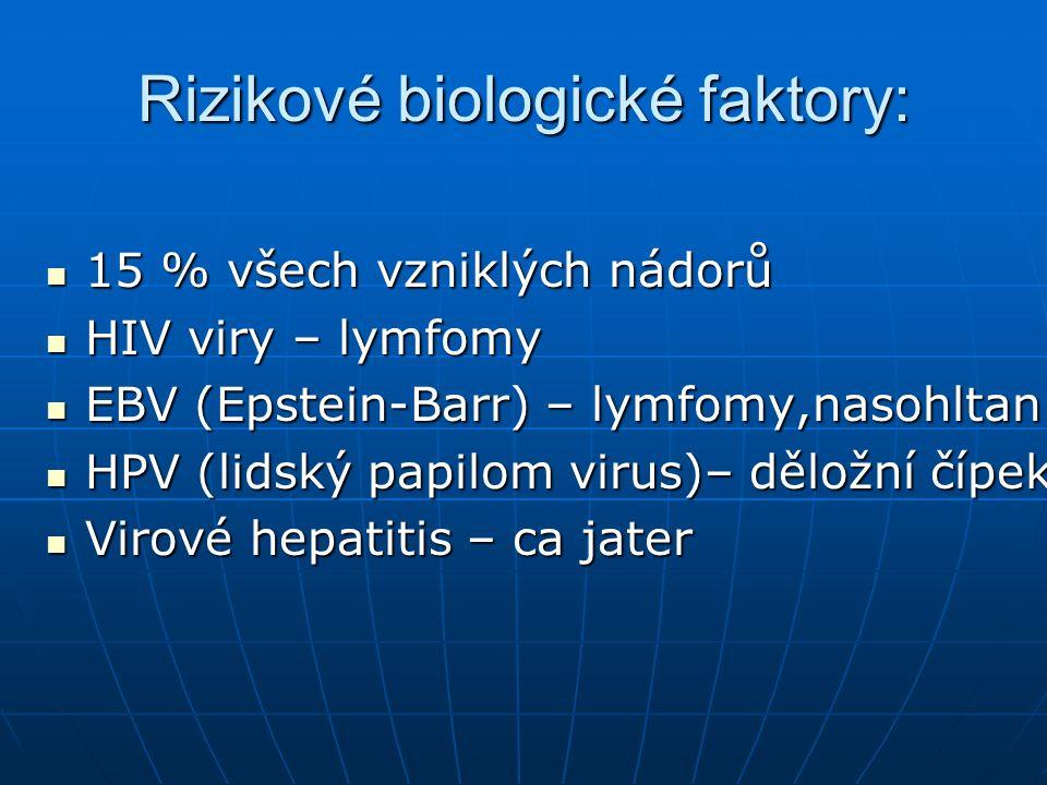 Rizikové biologické faktory: 15 % všech vzniklých nádorů 15 % všech vzniklých nádorů HIV viry – lymfomy HIV viry – lymfomy EBV (Epstein-Barr) – lymfomy,nasohltan EBV (Epstein-Barr) – lymfomy,nasohltan HPV (lidský papilom virus)– děložní čípek HPV (lidský papilom virus)– děložní čípek Virové hepatitis – ca jater Virové hepatitis – ca jater