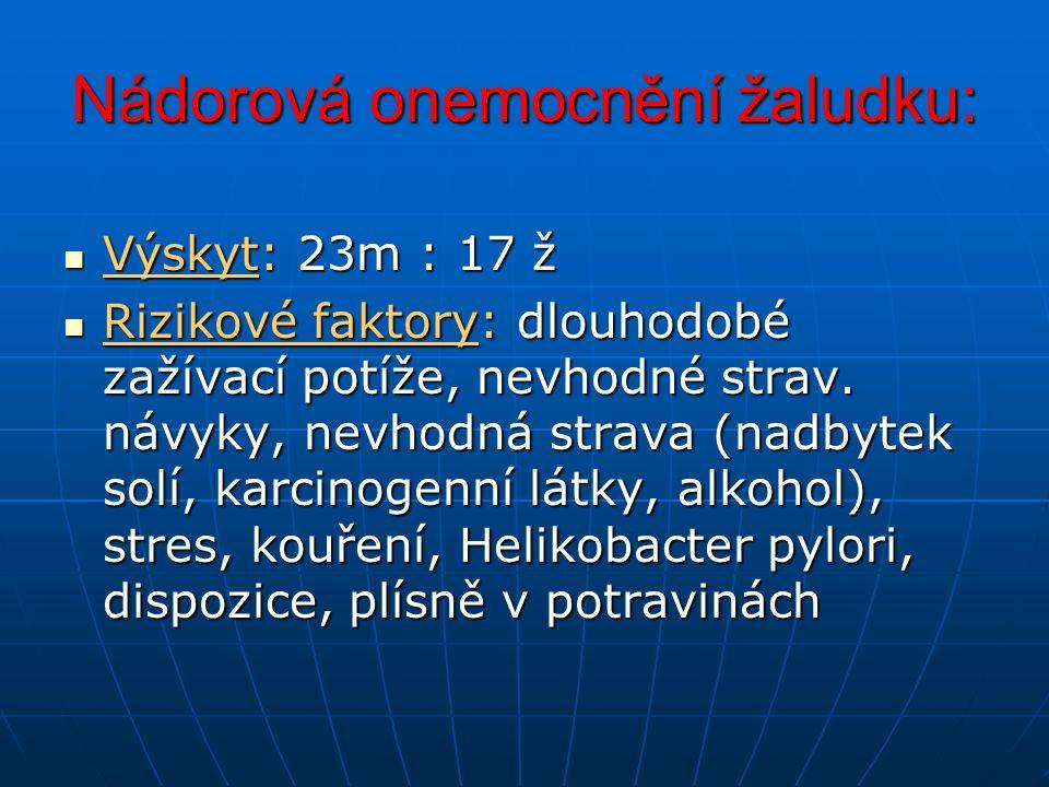 Nádorová onemocnění žaludku: Výskyt: 23m : 17 ž Výskyt: 23m : 17 ž Rizikové faktory: dlouhodobé zažívací potíže, nevhodné strav. návyky, nevhodná stra