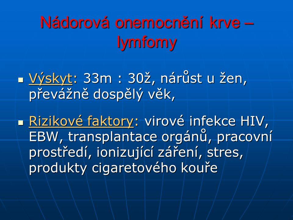 Nádorová onemocnění krve – lymfomy Výskyt: 33m : 30ž, nárůst u žen, převážně dospělý věk, Výskyt: 33m : 30ž, nárůst u žen, převážně dospělý věk, Rizikové faktory: virové infekce HIV, EBW, transplantace orgánů, pracovní prostředí, ionizující záření, stres, produkty cigaretového kouře Rizikové faktory: virové infekce HIV, EBW, transplantace orgánů, pracovní prostředí, ionizující záření, stres, produkty cigaretového kouře
