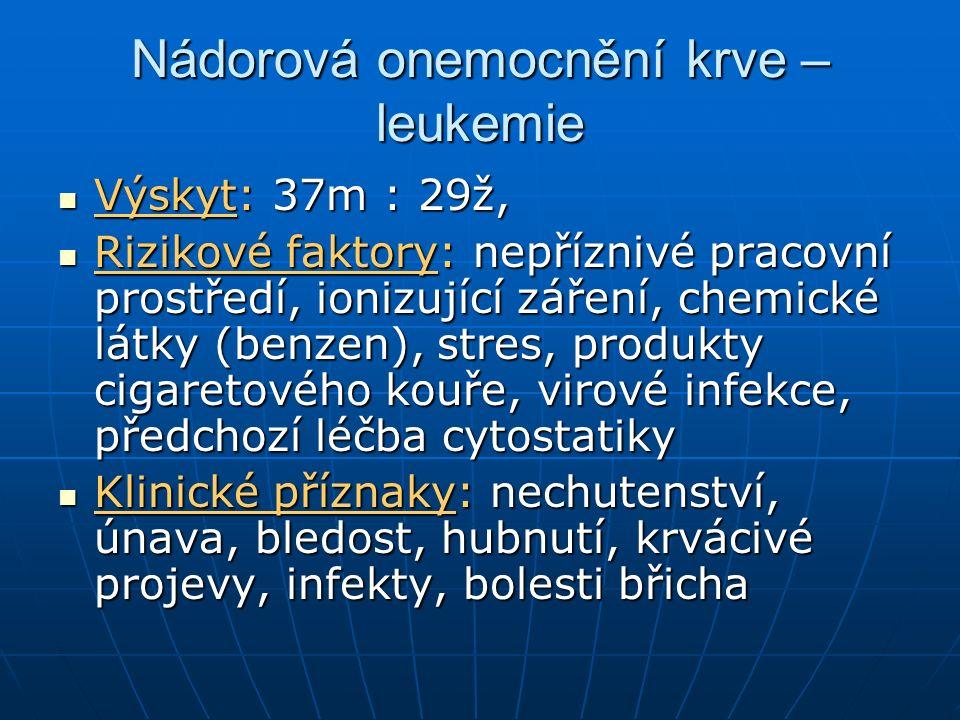 Nádorová onemocnění krve – leukemie Výskyt: 37m : 29ž, Výskyt: 37m : 29ž, Rizikové faktory: nepříznivé pracovní prostředí, ionizující záření, chemické látky (benzen), stres, produkty cigaretového kouře, virové infekce, předchozí léčba cytostatiky Rizikové faktory: nepříznivé pracovní prostředí, ionizující záření, chemické látky (benzen), stres, produkty cigaretového kouře, virové infekce, předchozí léčba cytostatiky Klinické příznaky: nechutenství, únava, bledost, hubnutí, krvácivé projevy, infekty, bolesti břicha Klinické příznaky: nechutenství, únava, bledost, hubnutí, krvácivé projevy, infekty, bolesti břicha