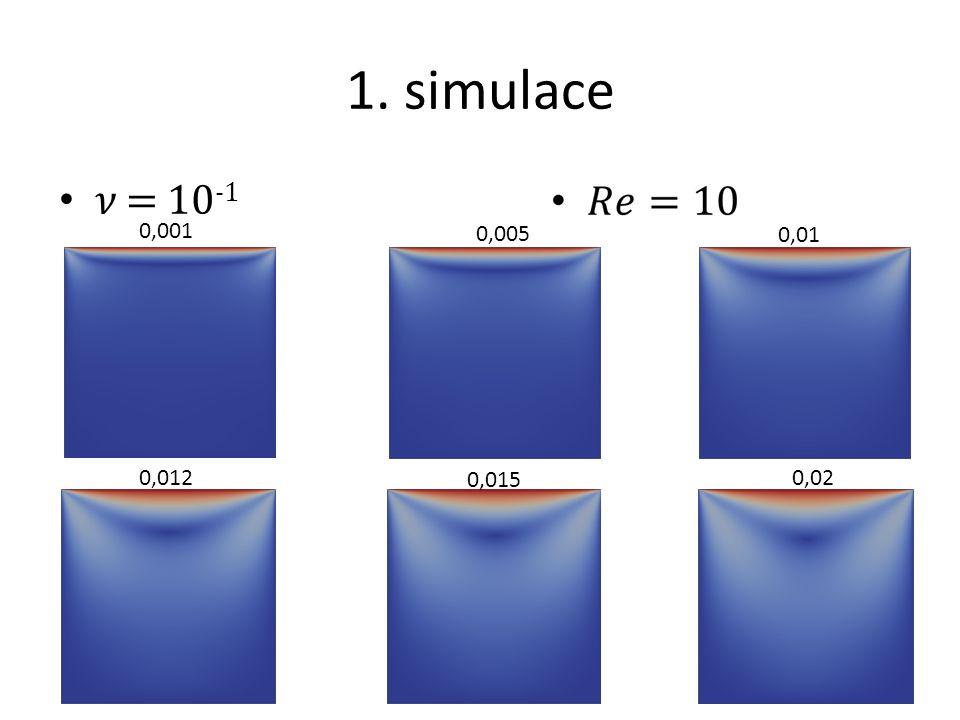 2. Simulace = 10 -2 0,0010,0050,01 0,015 0,02 0,04