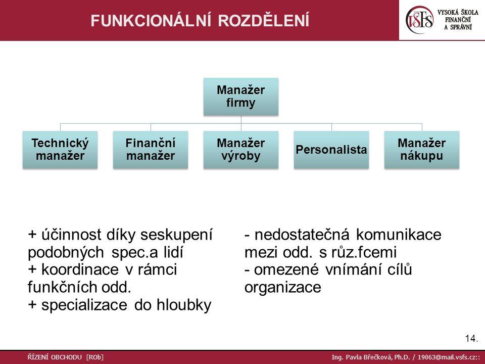 15.ŘÍZENÍ OBCHODU [ROb] Ing. Pavla Břečková, Ph.D.