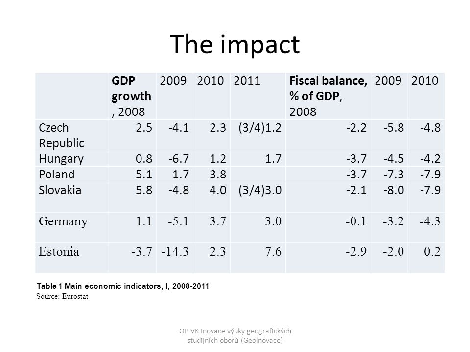 The impact GDP growth, 2008 200920102011Fiscal balance, % of GDP, 2008 20092010 Czech Republic 2.5-4.12.3(3/4)1.2-2.2-5.8-4.8 Hungary0.8-6.71.21.7-3.7