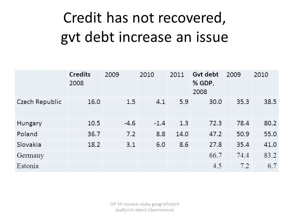 Credit has not recovered, gvt debt increase an issue Credits 2008 200920102011Gvt debt % GDP, 2008 20092010 Czech Republic16.01.54.15.930.035.338.5 Hu