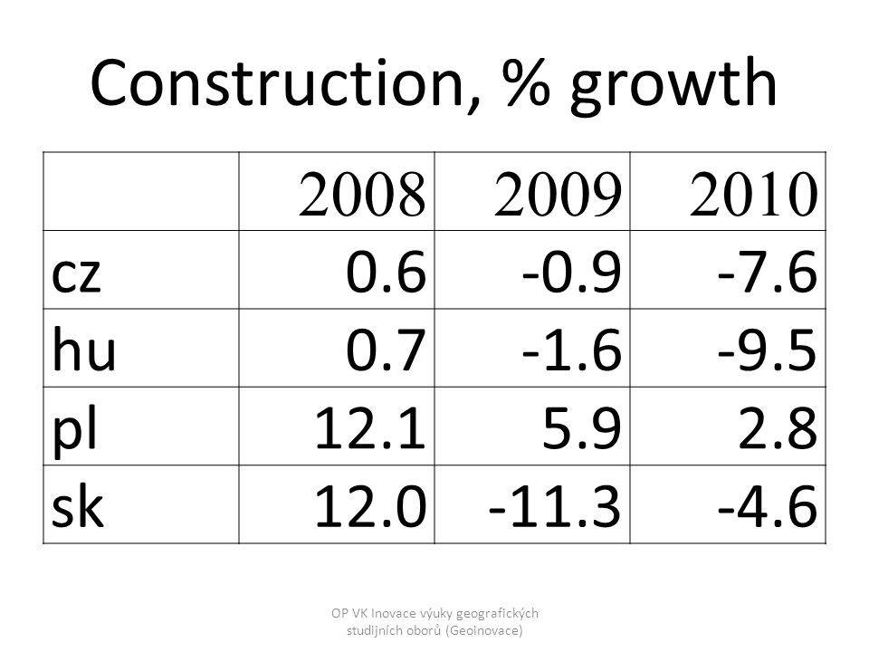 Construction, % growth 200820092010 cz0.6-0.9-7.6 hu0.7-1.6-9.5 pl12.15.92.8 sk12.0-11.3-4.6 OP VK Inovace výuky geografických studijních oborů (Geoinovace)