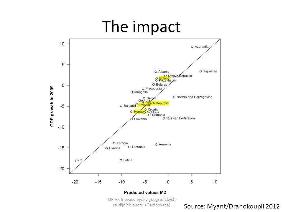 The impact GDP growth, 2008 200920102011Fiscal balance, % of GDP, 2008 20092010 Czech Republic 2.5-4.12.3(3/4)1.2-2.2-5.8-4.8 Hungary0.8-6.71.21.7-3.7-4.5-4.2 Poland5.11.73.8 -3.7-7.3-7.9 Slovakia5.8-4.84.0(3/4)3.0-2.1-8.0-7.9 Germany1.1-5.13.73.0-0.1-3.2-4.3 Estonia-3.7-14.32.37.6-2.9-2.00.2 Table 1 Main economic indicators, I, 2008-2011 Source: Eurostat OP VK Inovace výuky geografických studijních oborů (Geoinovace)