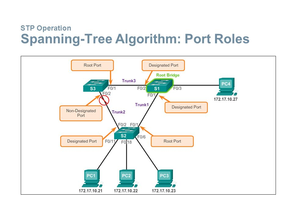 STP Operation Spanning-Tree Algorithm: Port Roles