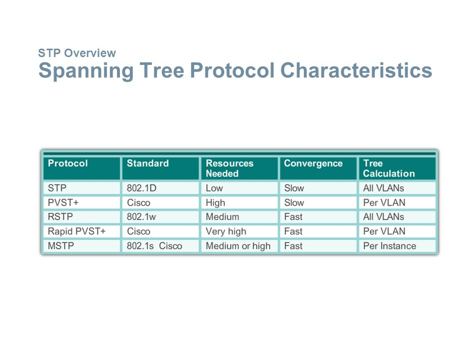 STP Overview Spanning Tree Protocol Characteristics