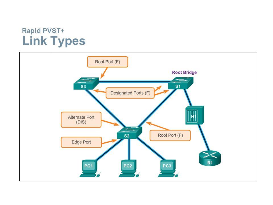 Rapid PVST+ Link Types