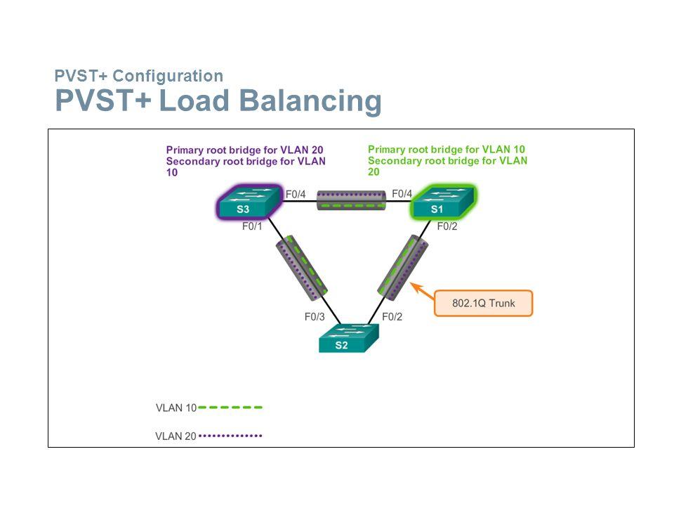 PVST+ Configuration PVST+ Load Balancing